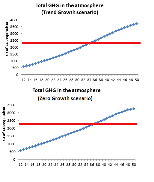 ghg-in-atmosphere-to-2050