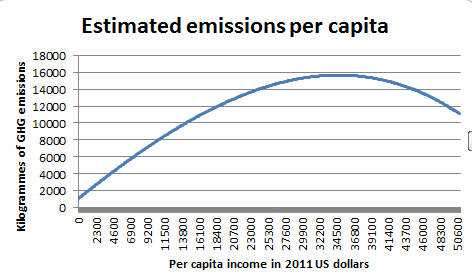 The graph shows that when incomes grow beyond about $35,000, the link to emissions is broken, i.e. 'decoupling'