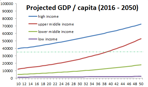 projected-gdp-capita