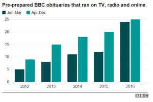 According to the BBC's count of obituaries, 2016 has indeed killed lots of famous types.
