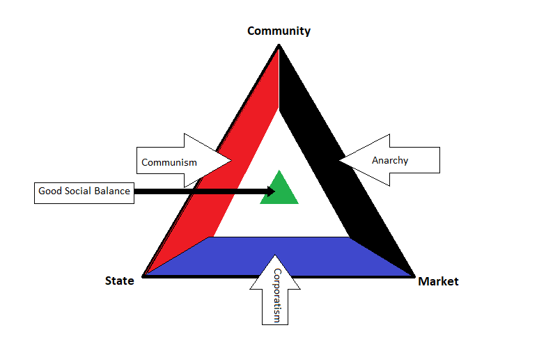 The Social Triangle