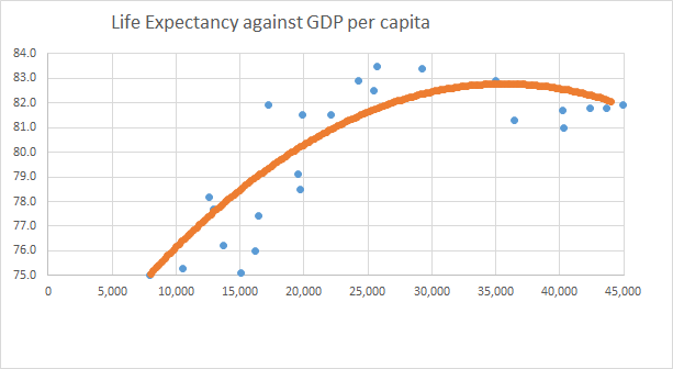LE against GDP